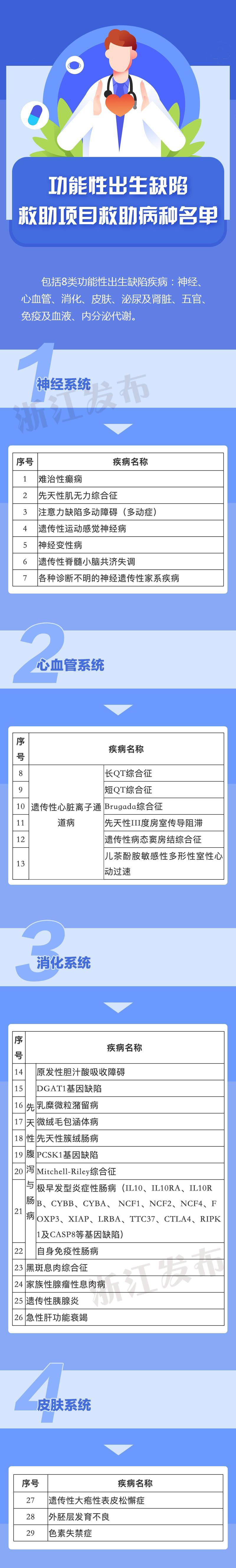 涵盖208个病种,浙江出生缺陷救助最新政策来了!
